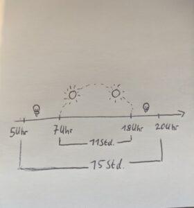Grundfunktion Lichtsteurung